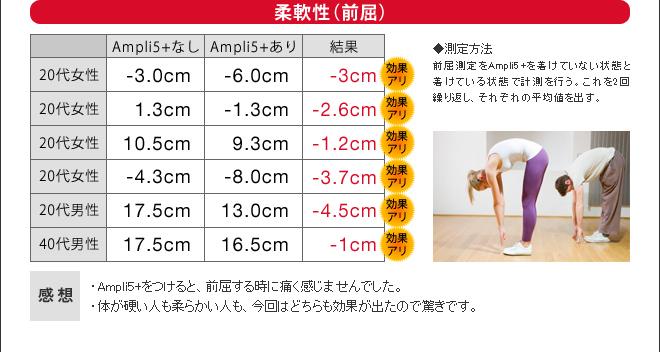 前屈で柔軟性を検証した結果、Ampli5+をつけると平均で-2.6cmの効果が表れました。