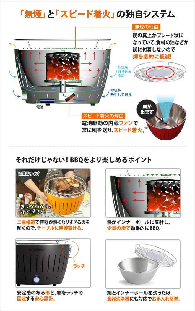 無煙とスピード着火の独自システム。無煙の理由は炭の真上がプレート状になっていて、食材の脂などが炭に付着しないので煙を劇的に低減!スピード着火の理由は、電池駆使の内蔵ファンで常に風を送るためです。