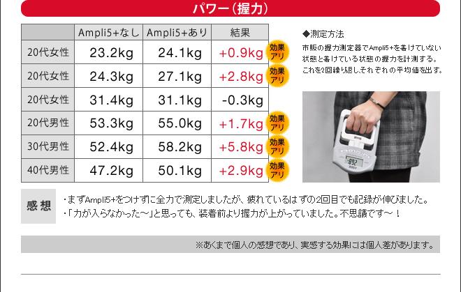 次に握力測定でパワーを検証した結果、Ampli5+をつけると平均でプラス2.3kgの効果が表れました。