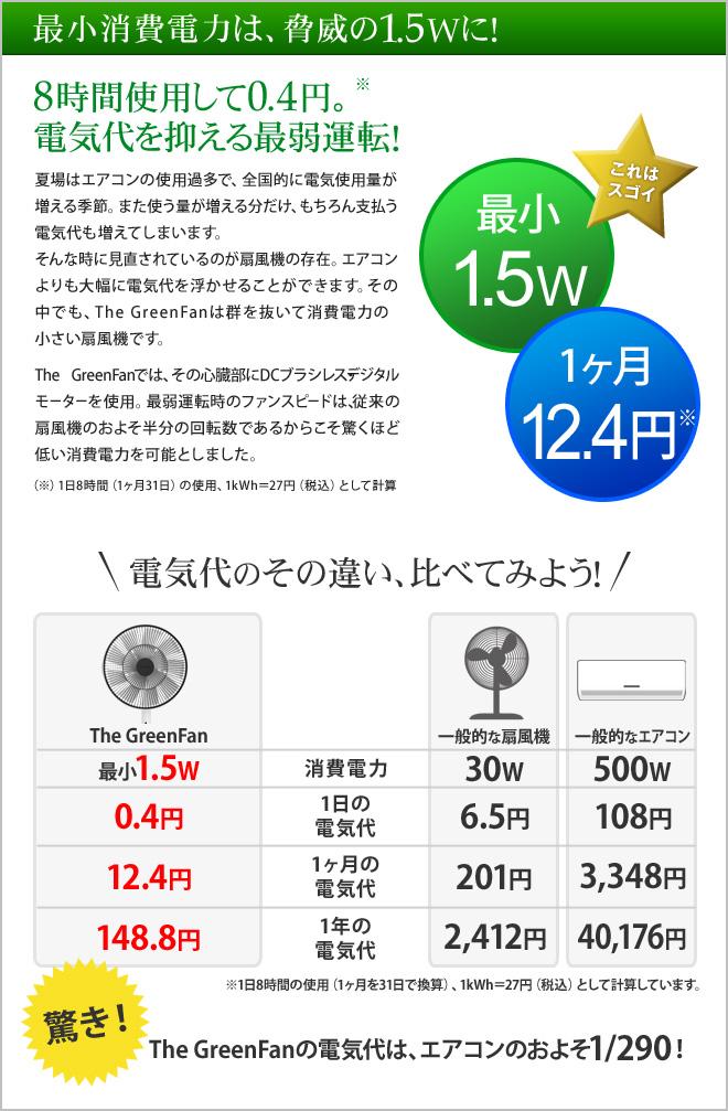 最小消費電力は脅威の1.5Wに!