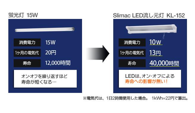 LEDは、オン・オフによる寿命への影響が無い!